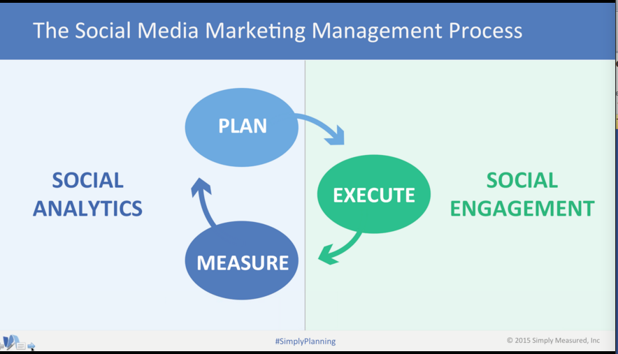 SOcial Media Marketing Management Process